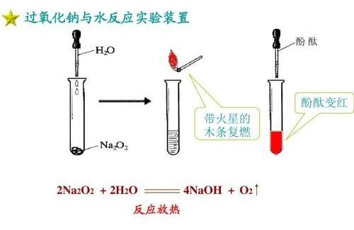 一氧化二氢事件_过氧化钠投入水中:化学方程式:______;离子方程式:_______百度 ...