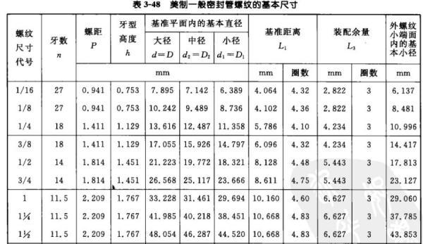 1 4 Npt >> NPT的内螺纹 1-1/2 ,螺纹的大径 中径和小径分别指的是哪里?越详细越好_百度知道