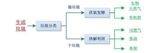 上海推行垃圾分类后这些垃圾将进行哪些后续处理插图