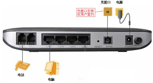 网通宽带猫_北京联通ONU光猫设备如何连接?_百度知道