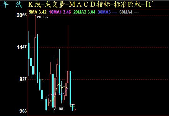 【000727股票】华东科技000727股票现在能买入吗?