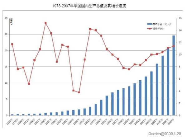 1949年中国gdp_1949年中国GDP数据及与主要各国对比