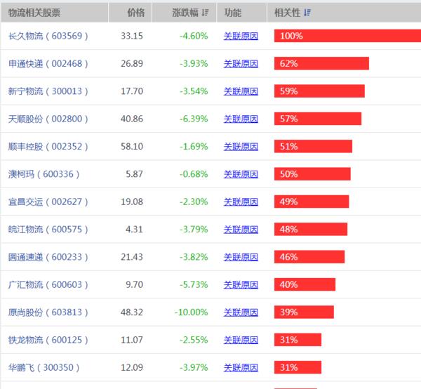 【铁龙物流股票】高铁板块龙头股票有哪些