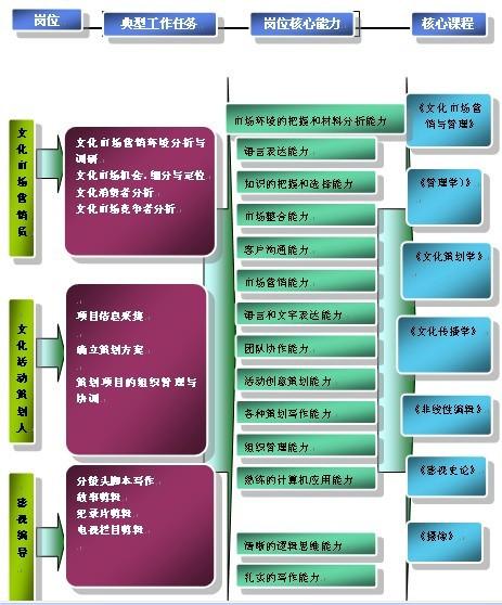 会展经济与管理专业_会展经济与管理专业考研方向