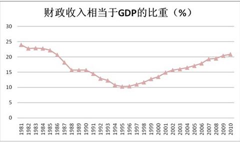 我国财政收入占gdp比重_三大产业占gdp比重图
