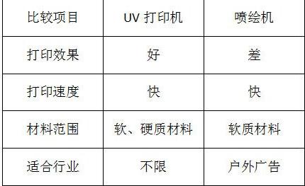 uv灯uv喷绘机_uv光源uv紫外线固化uv灯uv喷绘机平板机写真机