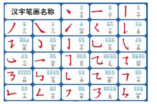 最基本字的笔顺笔画_各位亲们我是读一年级的学生,我们中国字的笔画,笔顺有多少 ...
