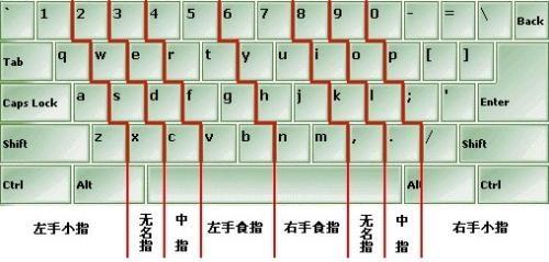 数字键盘手指分布图_键盘的手指分配图_百度知道