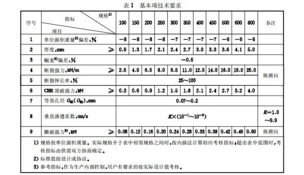 土工布技術指標