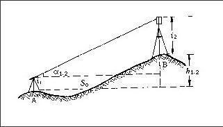 竖直角测量的原理_竖直角测量方法