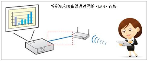 ipad怎么看av_爱普生投影机无线模块连怎么连iphone、ipad看电影_百度知道