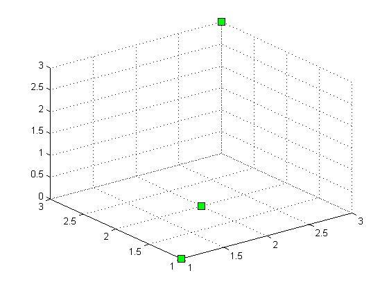 Matlab高手请回答:为什么我用zeros 3 3 3 生成一个3 3 3的矩阵,然后用plot3画不了三维图? 百度知道