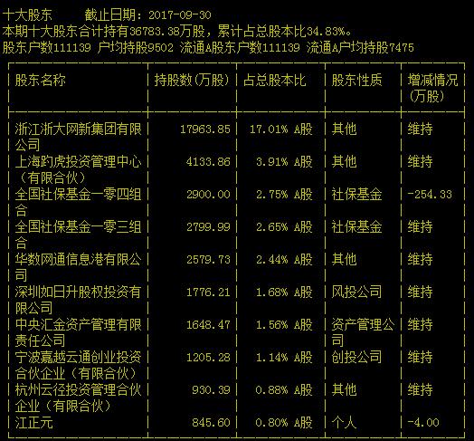 【600797浙大网新】浙大中控和浙大网新是什么关系?