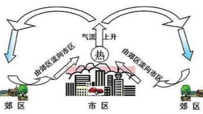 """城市热岛,是个什么""""岛""""?的头图"""
