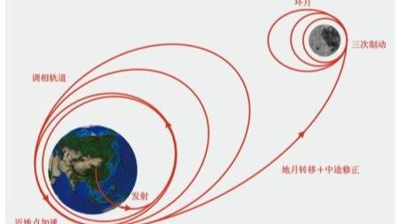 神秘的月球背面,中国嫦娥四号即将抵达