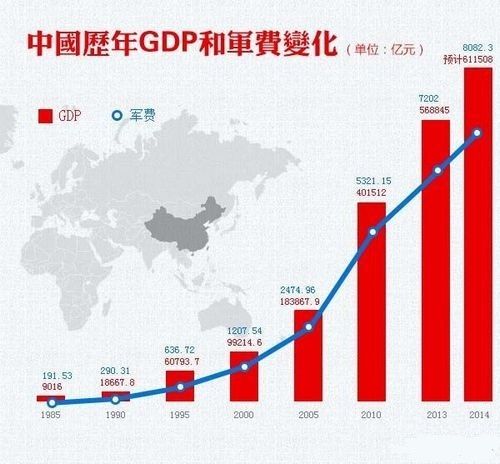 汉阳每年gdp_人均gdp每年的图