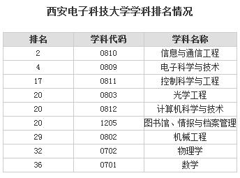 科技大学排名_国防科技大学排名