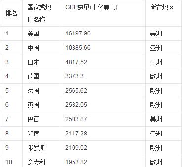 世界gdp排名_世界gdp排名2020图