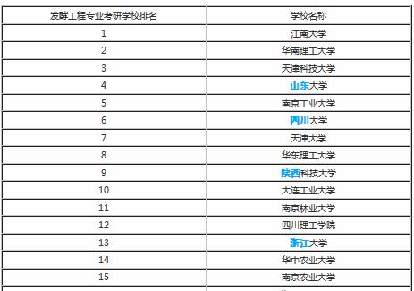 华南理工大学排名_华南理工大学