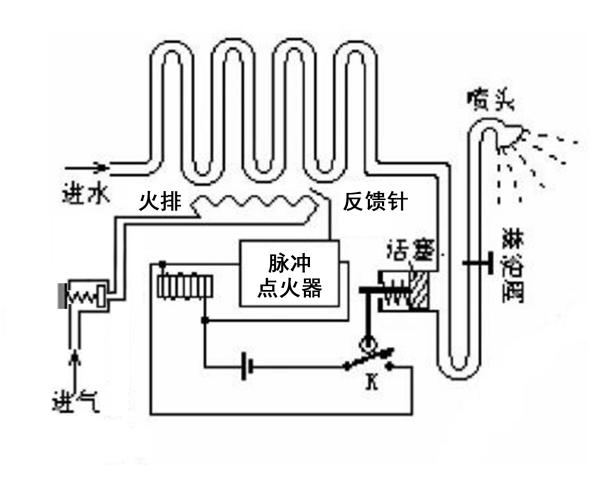 燃气热水器的加热原理图_燃气热水器工作原理图