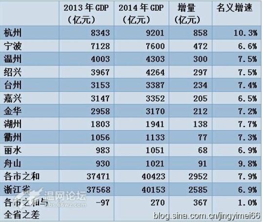湘乡gdp多少_GDP大战一触即发 有的城市严重造假,南京的排名