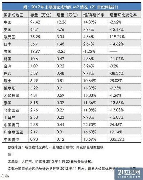 货币总量与国家经济总量的关系_数字货币图片