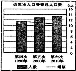 第三次人口普查数据_第六次全国人口普查的人口特点