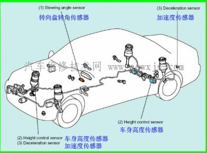 电控悬架可以实现的功能