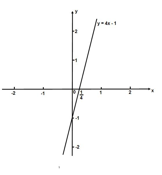 用����y��y�.y�N��N��.�xn�)_画出函数y=4x-1的图象