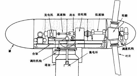 如图是磁流体发电机_风力发电机的剖面图_百度知道
