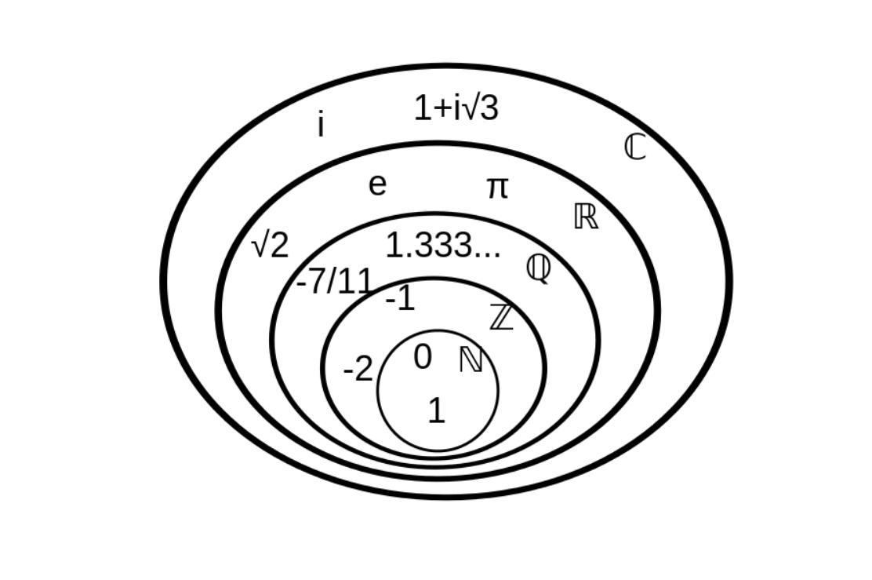 0是有理数吗_什麽是无理数?无理数有负数吗?_百度知道
