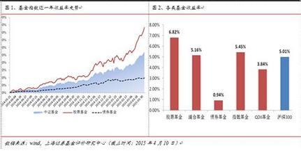 市场利率与债券利率_债券市场的收益率与价格的关系_百度知道
