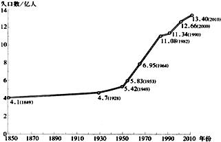 人口增长_人口增长过快会导致