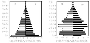 读图,下面分析不正确的是 A.1953年是典型的年轻型人口结构,是我