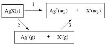 极化对溶解度的影响