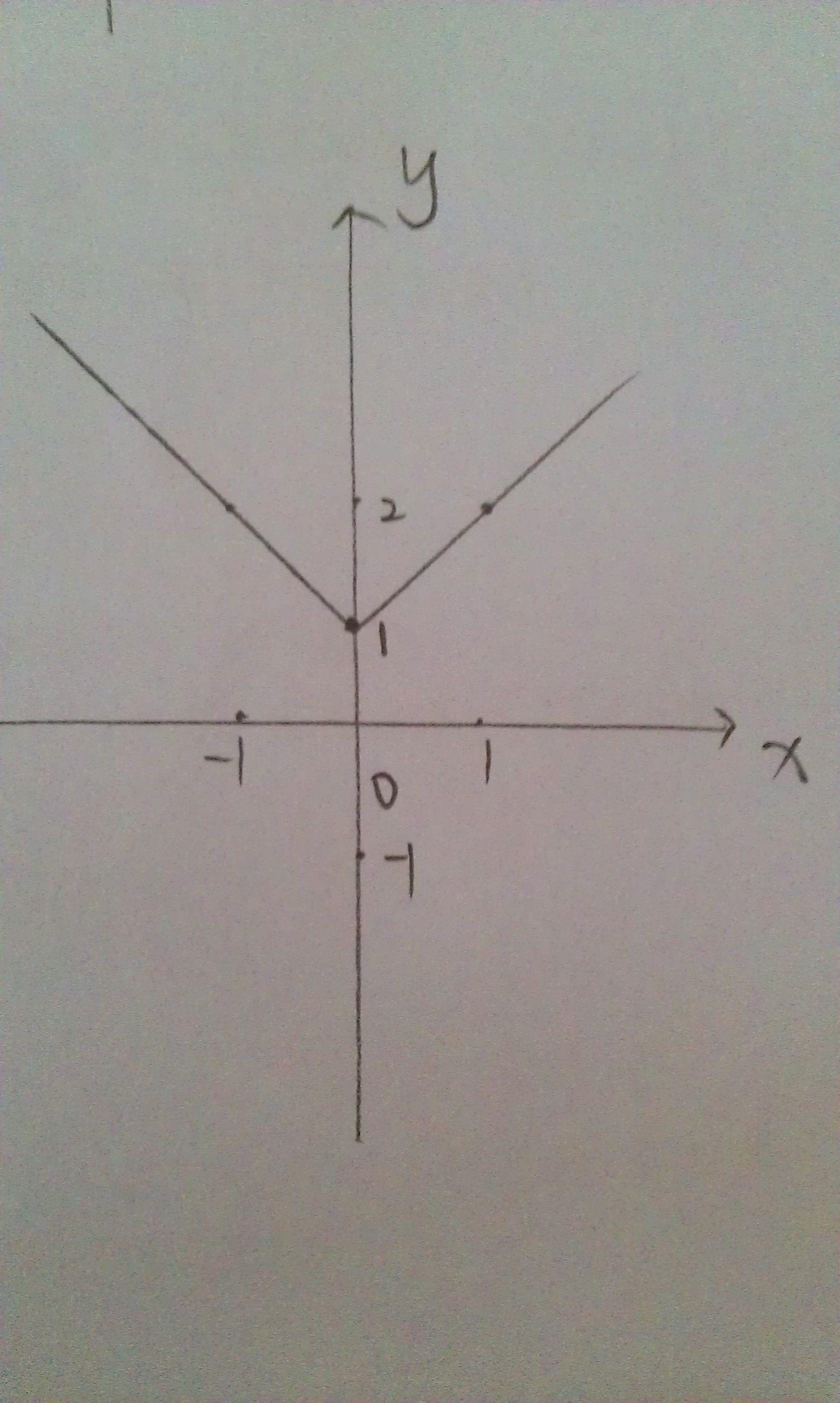 单缸�9��y�.������9f_方程x绝对值—y绝对值=1的图像是?