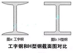工字钢抗扭结构