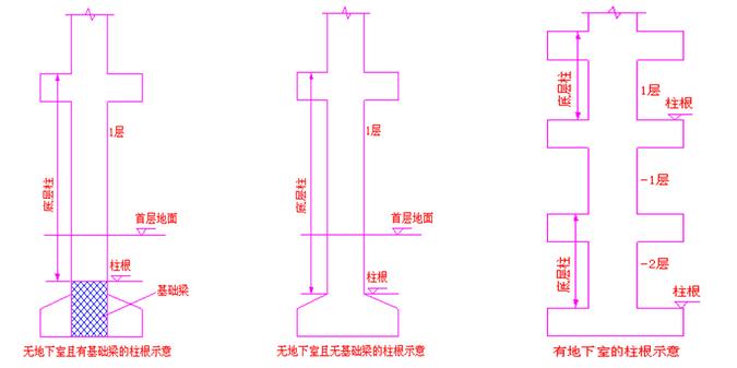 柱插筋长度计算