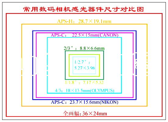 佳能600d配镜头_佳能600D是全画幅相机吗?全画幅和半画幅的区别是什么?_百度知道