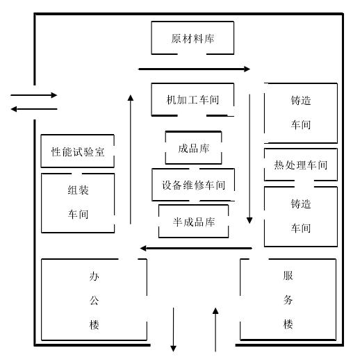 物流网络布局规划考虑的主要因素