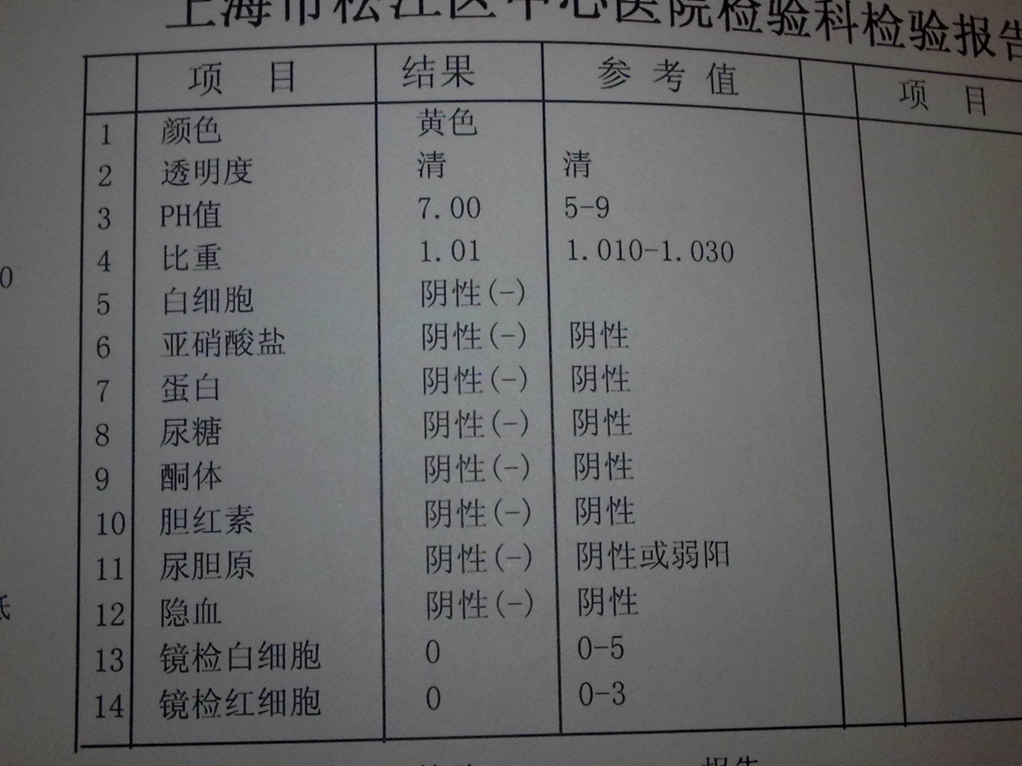肌酐偏高尿常规正常_尿常规检查的正常值_百度知道