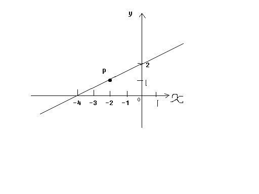 月经量��l$y�#�.b:,��!_已知一次函数y=kx+b的图像是直线l,根据图像解答下列问题: 1.