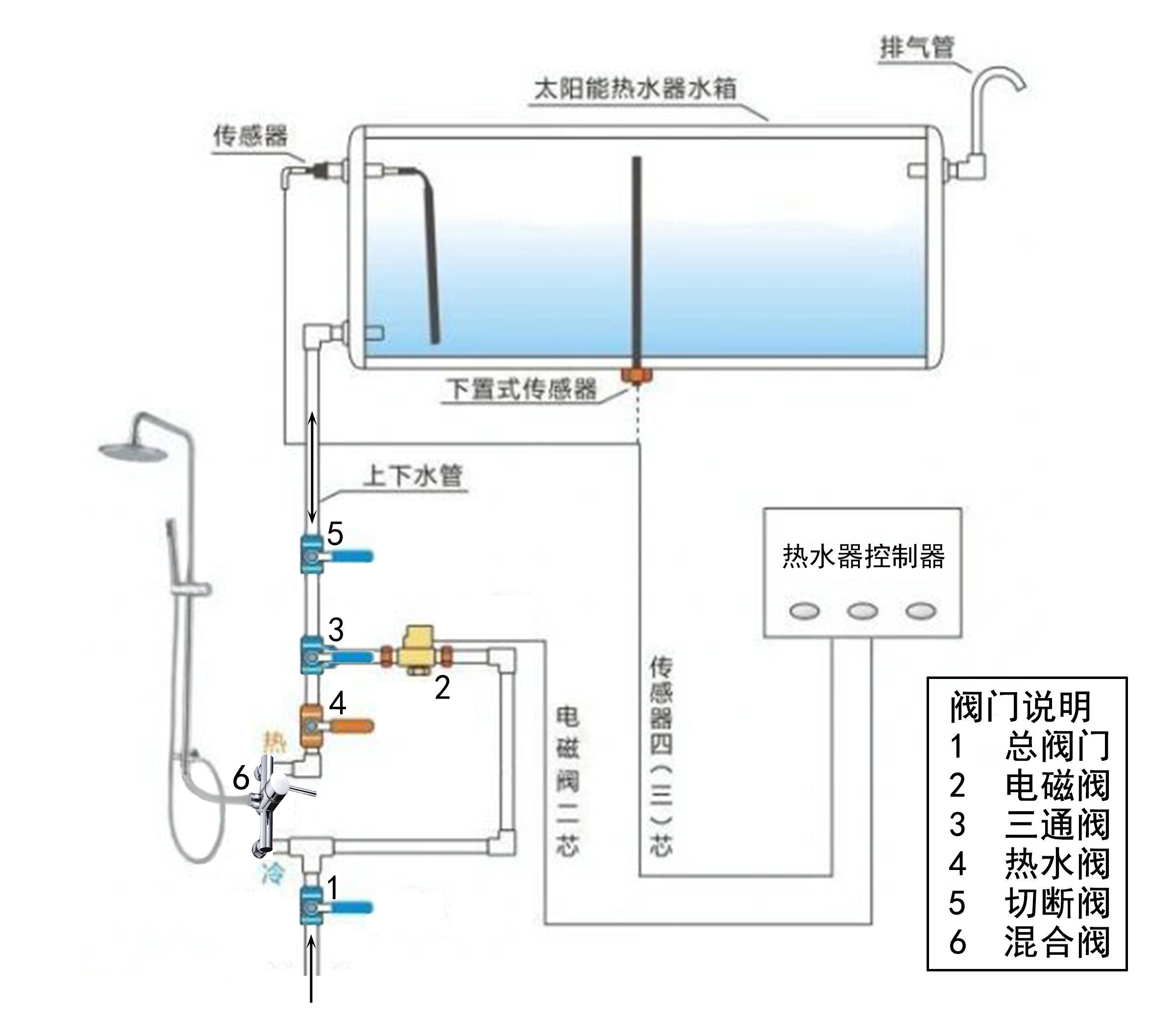 太阳能热水器供暖_上下水一根管子的太阳能热水器放不出热水怎么办_百度知道