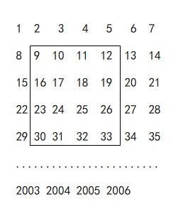 连续自然数1至2006按右图中的方式排列成一个正方形数列,用一个正方形框出16个数_百度知道