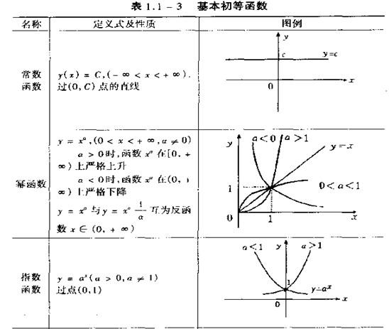 基本初等函数的反三角函数_百度...