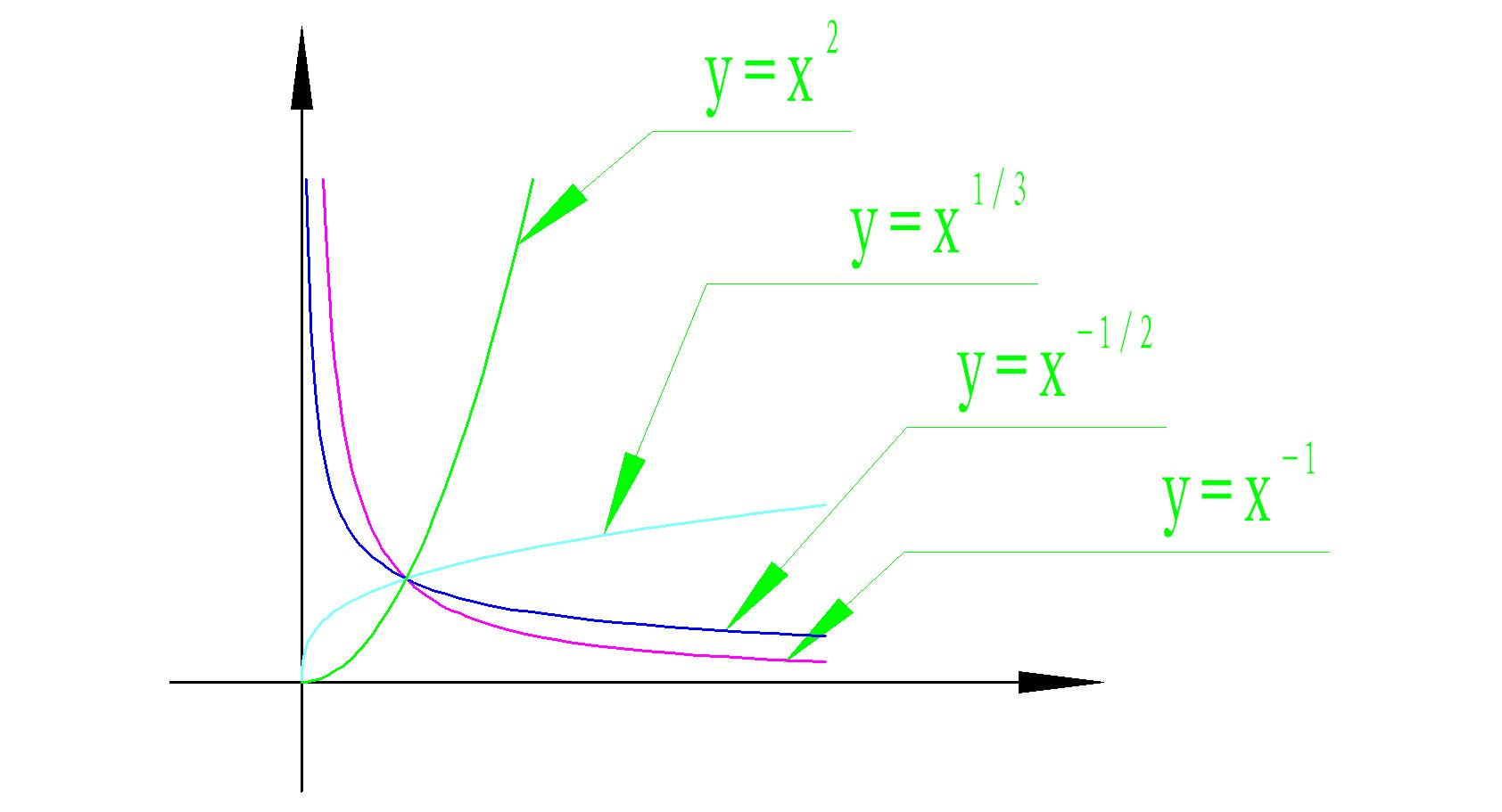 小人�y�a�.#y�*9��y�.Y���xn�)_函数y=x^(1/3)的图像