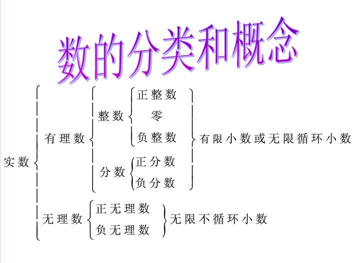 0是有理数吗_初一数学有理数知识点结构图_微明网