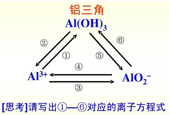 有关铁三角的方程式