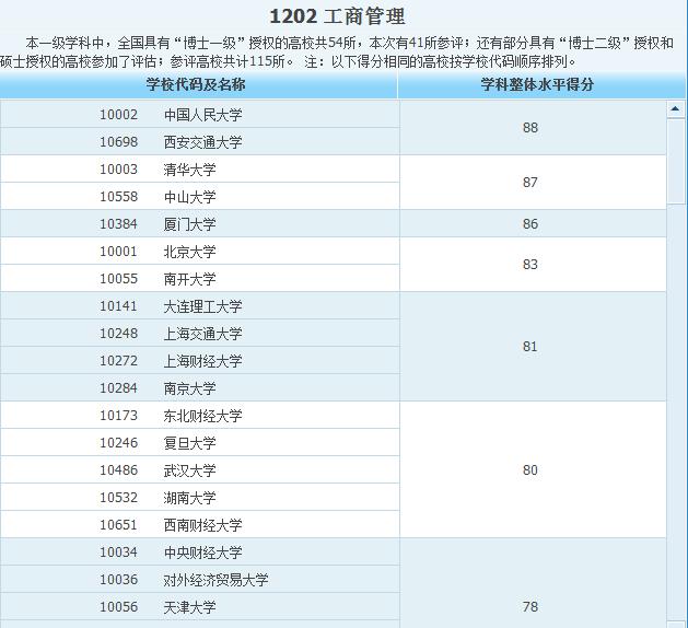工商管理专业排名_武汉哪所大学的工商管理专业最强?_百度知道