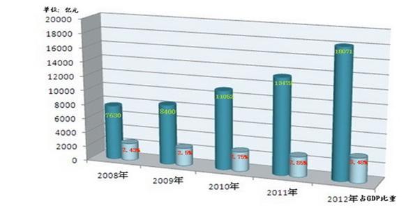 中国的文化产业占gdp比重_三大产业占gdp比重图